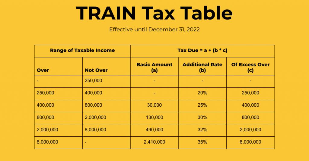 train tax table