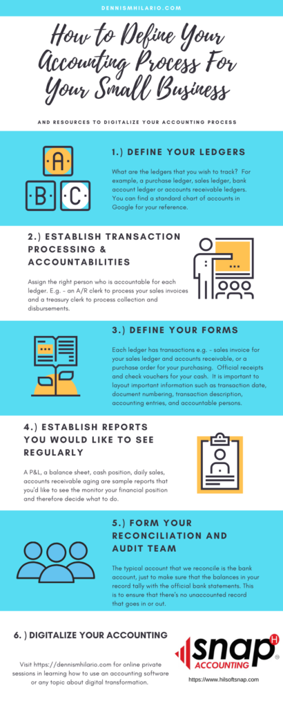 defining accounting process small business infographic